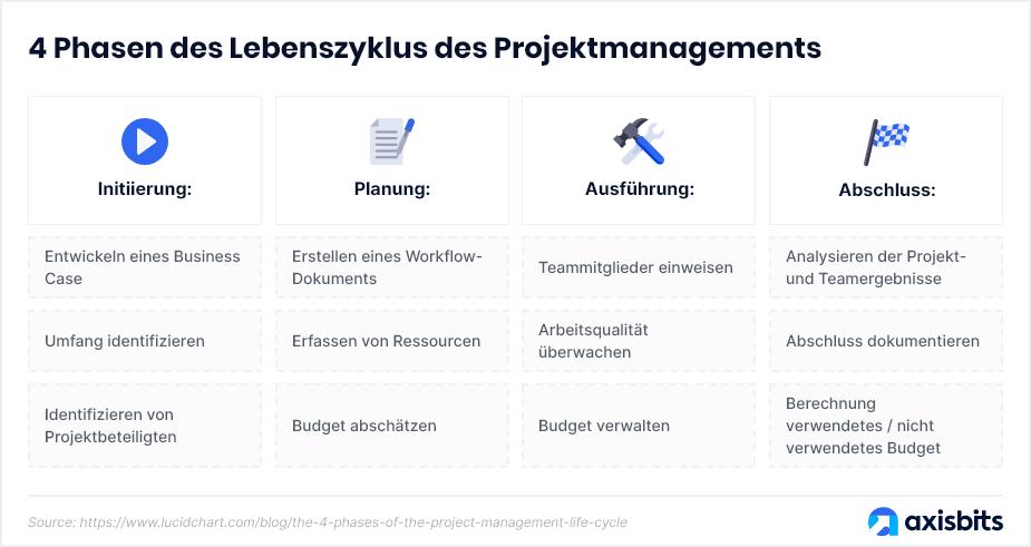 4 Phasen des Lebenszyklus des Projektmanagements